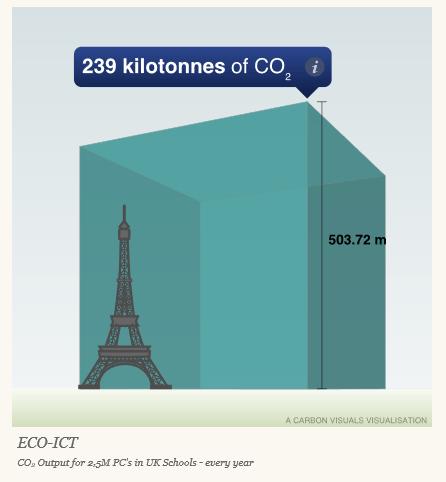 uk-schools-ict-carbon-output