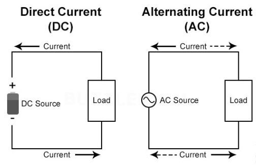 ac and dc electricity made simple rh extremelowenergy com ac current wiring diagram ac current phasor diagram