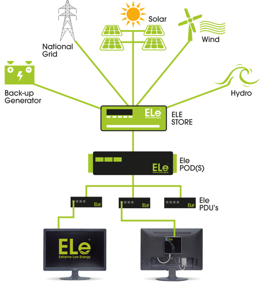 ele off grid flow diagram