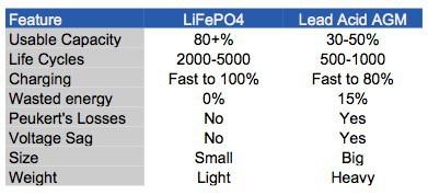 lifepo4-versus-lead-acid-agm-batteries
