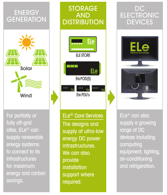 ELe Energy storage and distribution
